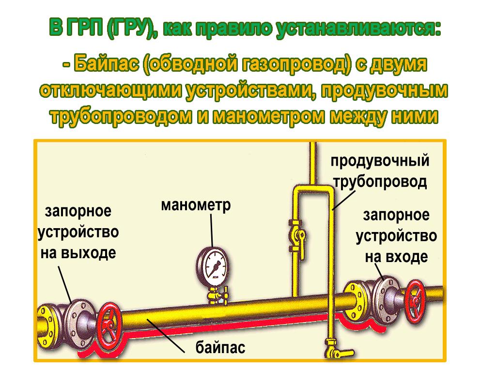 Устройство газорегуляторных пунктов